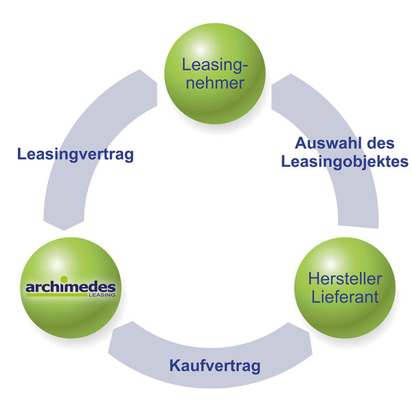 so funktioniert archimedes leasing - Leasing-Angebot