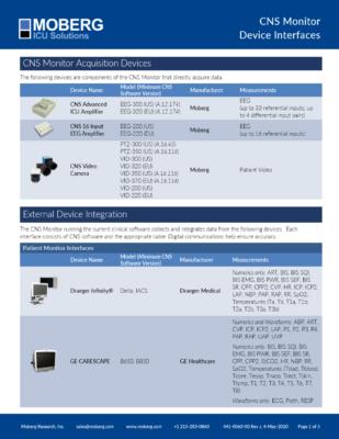 Device Interface List